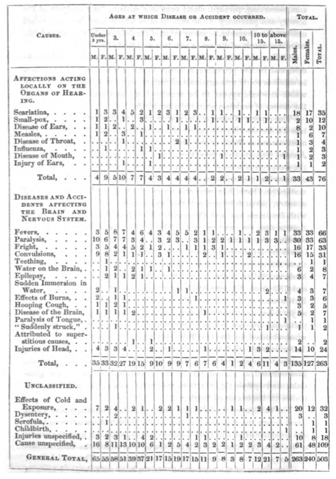 Table of Causes of Mutism, from Wilde's On the Physical, Moral, and Social Condition of the Deaf and Dumb (1854)